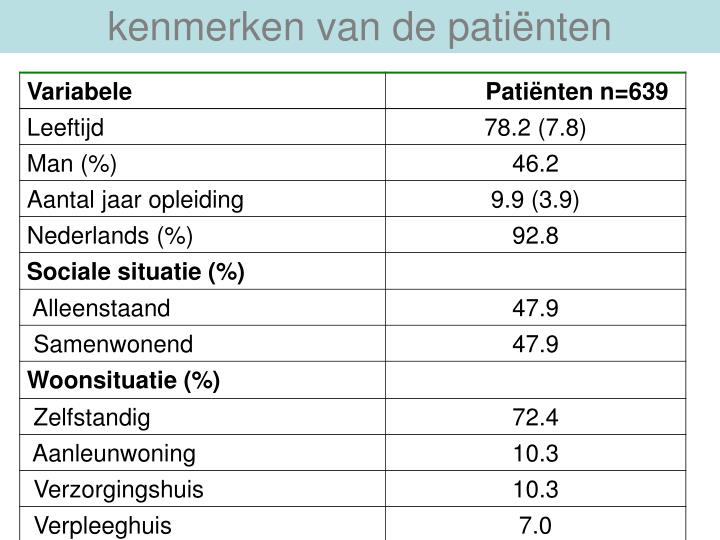 kenmerken van de patiënten