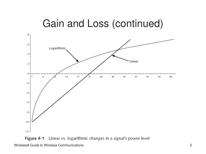 Gain and Loss (continued)