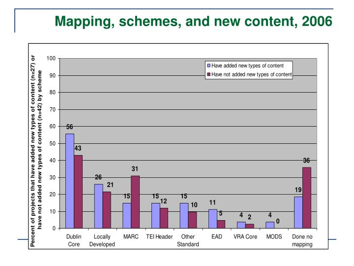 Mapping, schemes, and new content, 2006