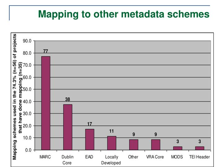 Mapping to other metadata schemes