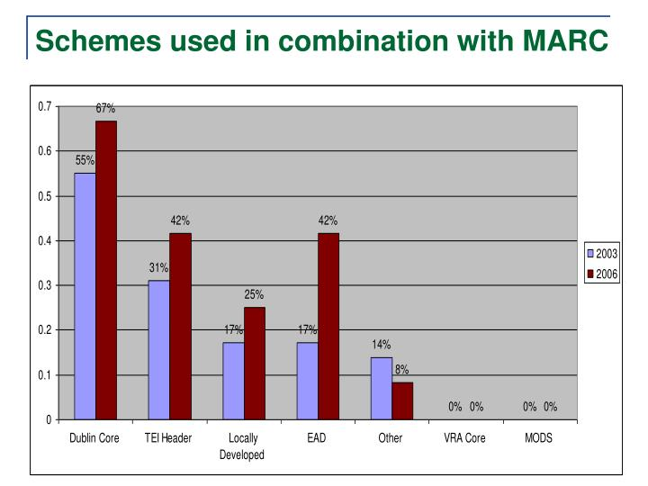 Schemes used in combination with MARC