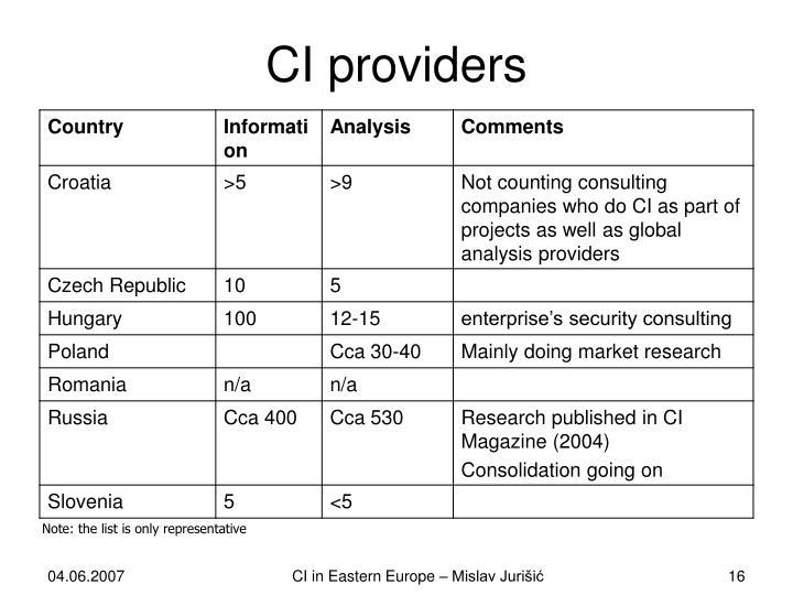 CI providers