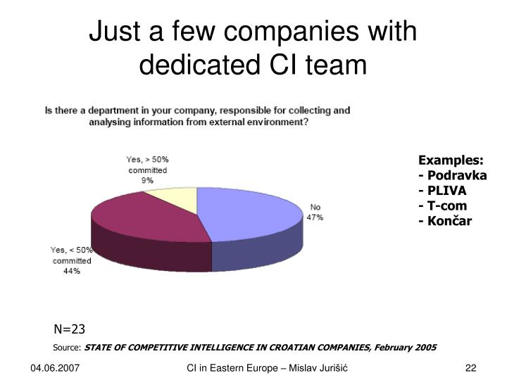 Just a few companies with dedicated CI team