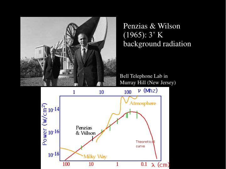 Penzias & Wilson (1965): 3˚ K background radiation
