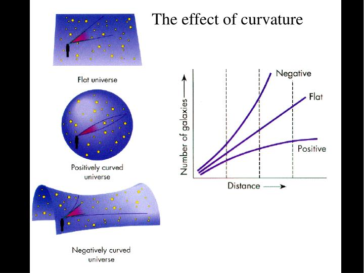 The effect of curvature
