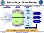 the challenge of rapid fielding