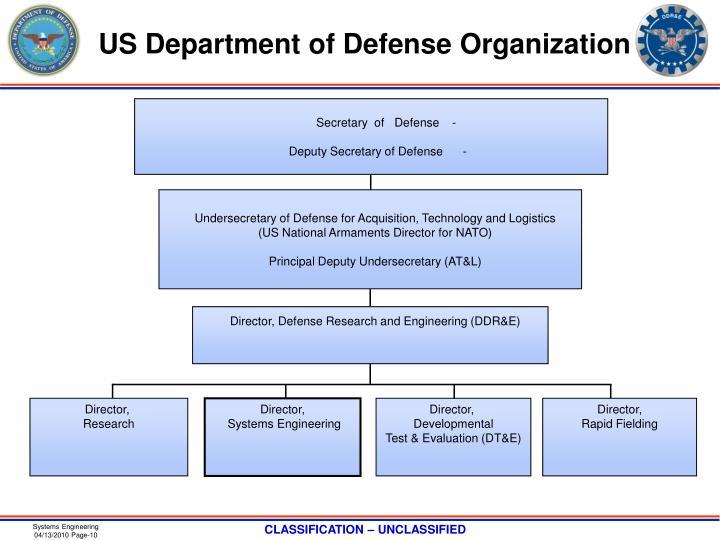 US Department of Defense Organization