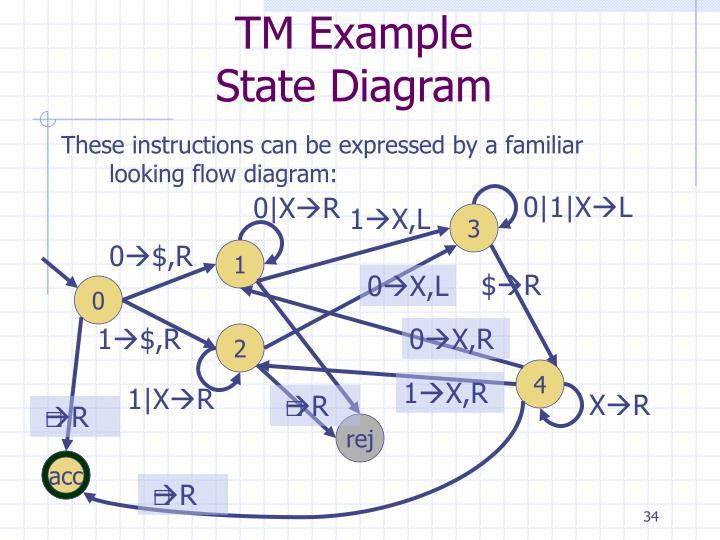 TM Example