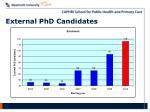 external phd candidates