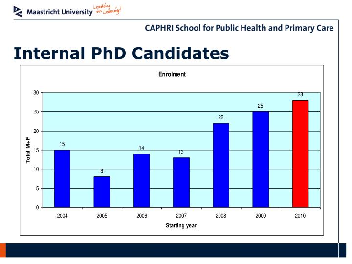 Internal PhD Candidates