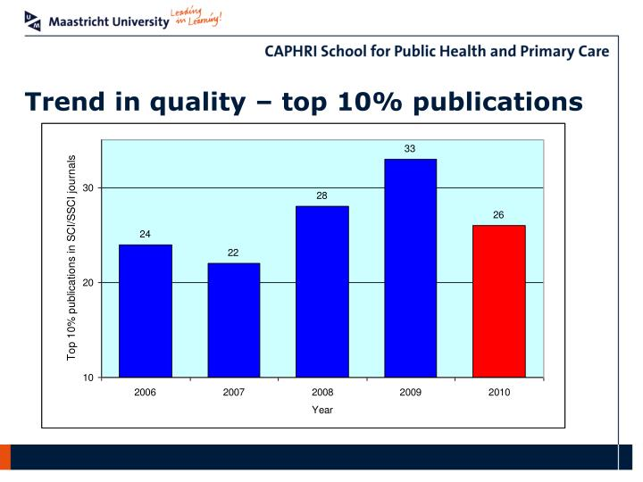 Trend in quality – top 10% publications