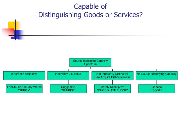 Capable of                                                                                                                                                                                                                                                  Distinguishing Goods or Services?