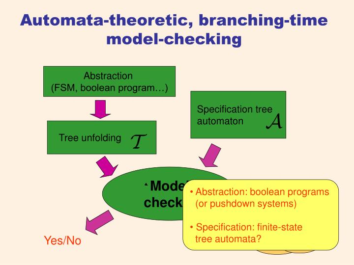 Automata-theoretic, branching-time  model-checking