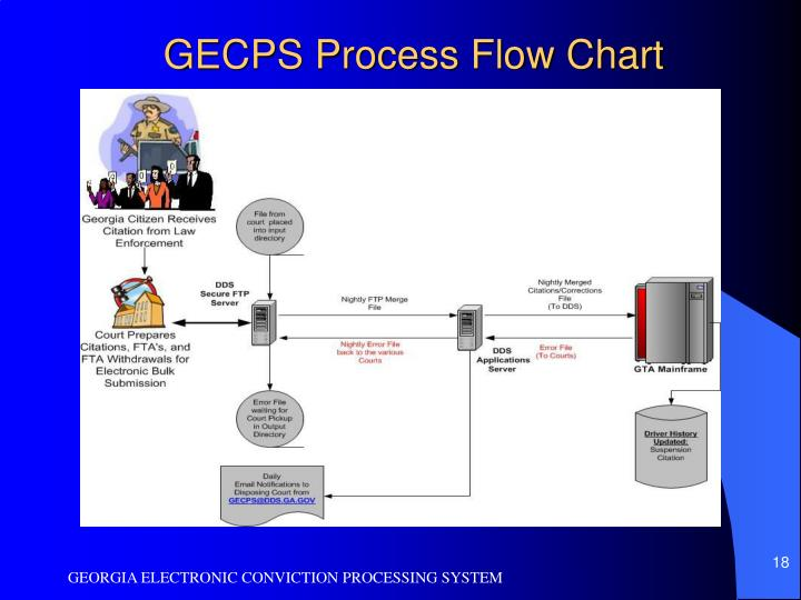 GECPS Process Flow Chart