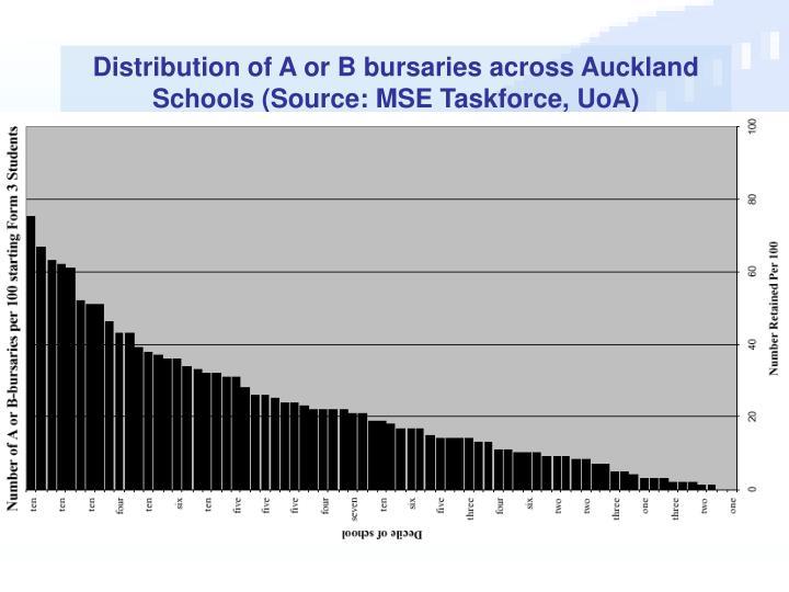 Distribution of A or B bursaries across Auckland Schools (Source: MSE Taskforce, UoA)