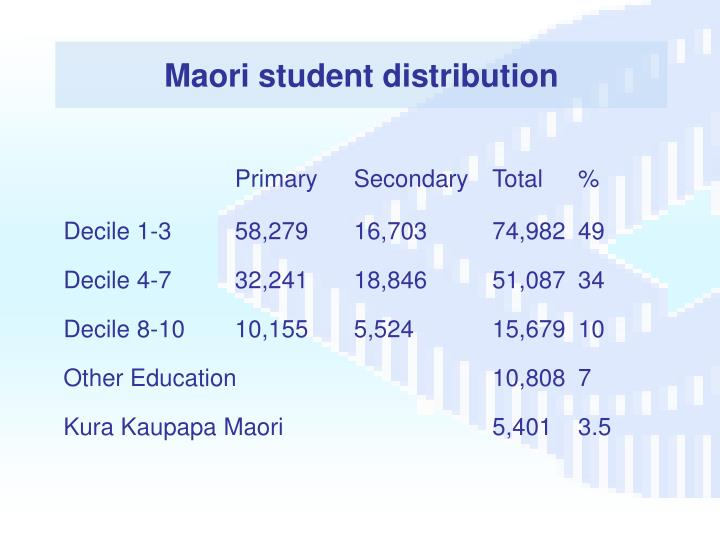 Maori student distribution