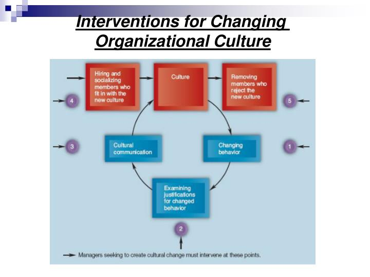 Interventions for Changing