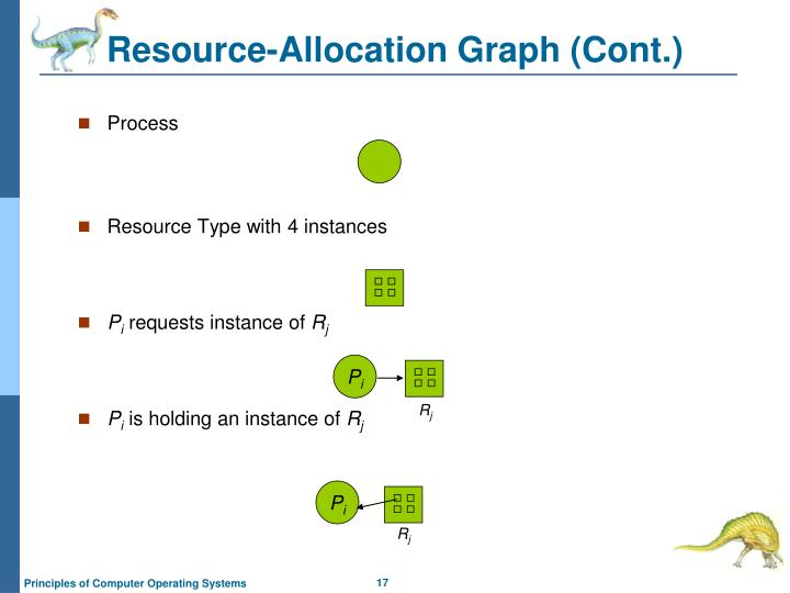 Resource-Allocation Graph (Cont.)