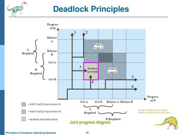 Deadlock Principles