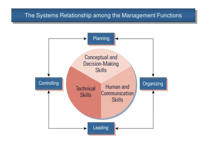 The Systems Relationship among the Management Functions