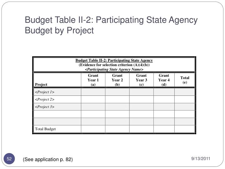 Budget Table II-2: Participating State Agency Budget by Project