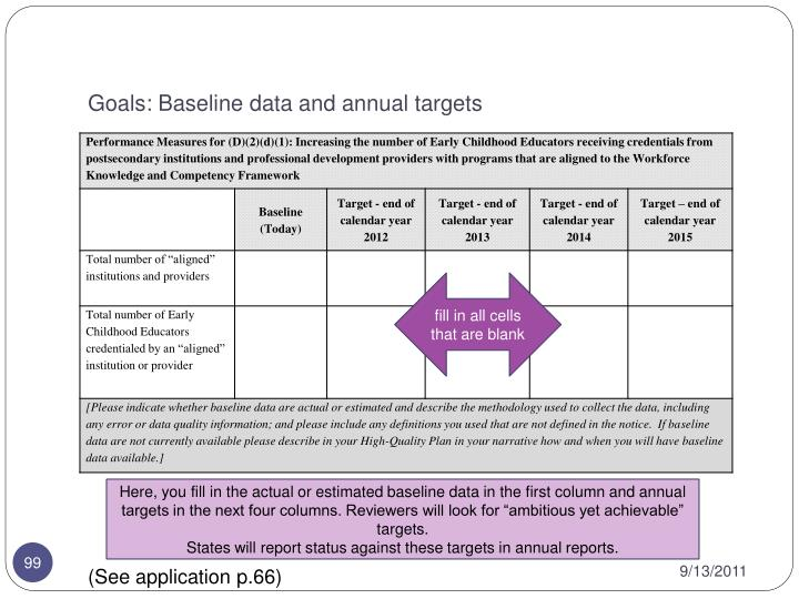 Goals: Baseline data and annual targets