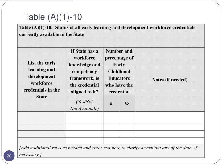 Table (A)(1)-10