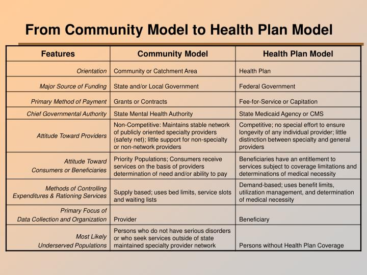 From Community Model to Health Plan Model