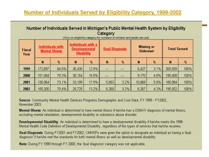Number of Individuals Served by Eligibility Category, 1999-2002
