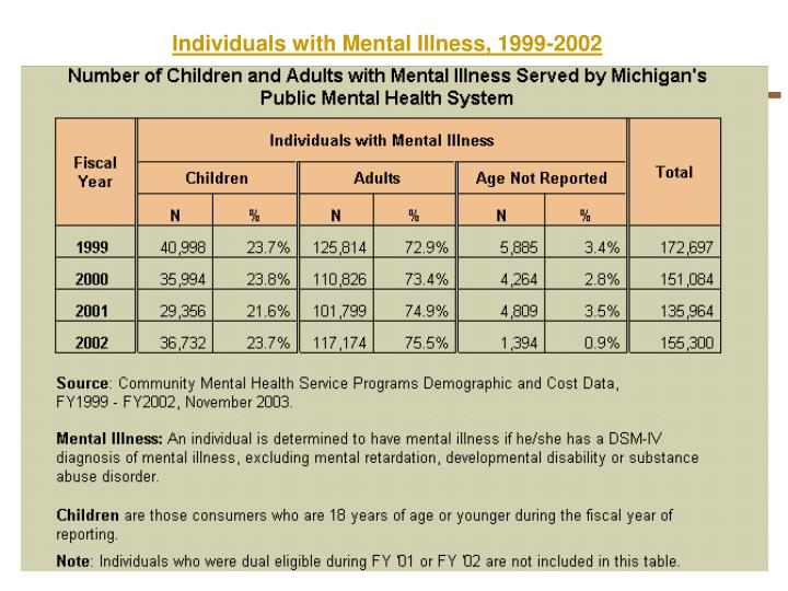 Individuals with Mental Illness, 1999-2002