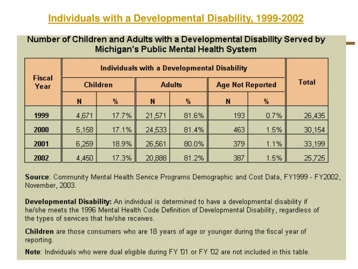 Individuals with a Developmental Disability, 1999-2002