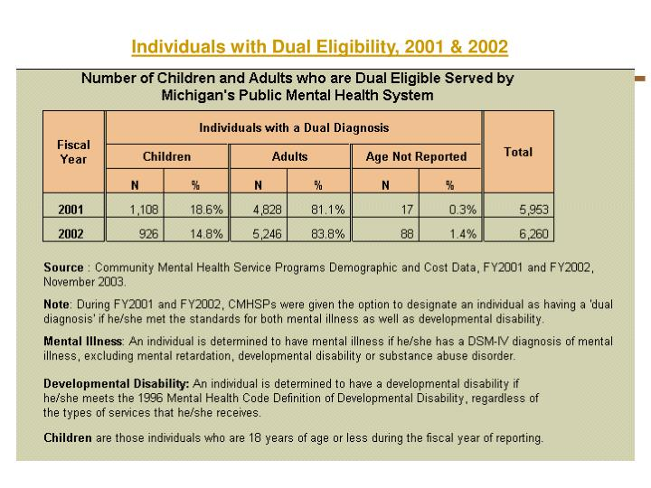 Individuals with Dual Eligibility, 2001 & 2002