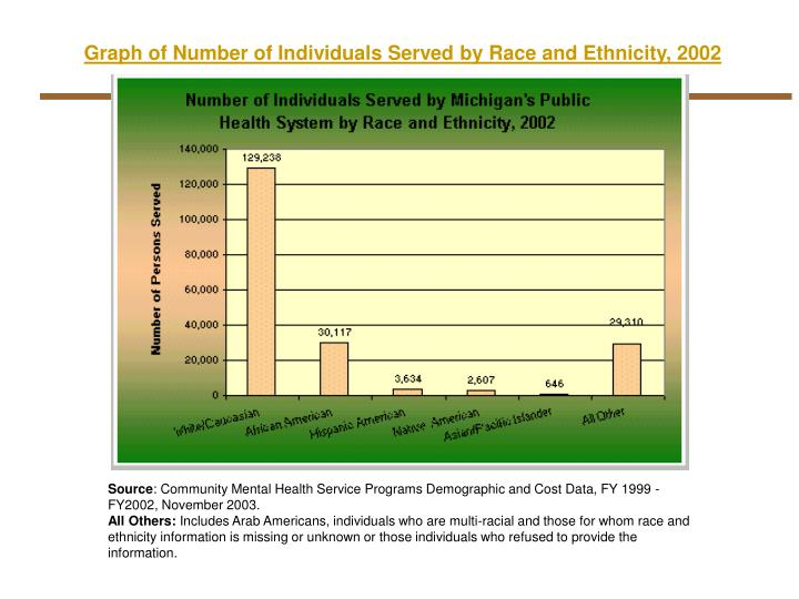 Graph of Number of Individuals Served by Race and Ethnicity, 2002