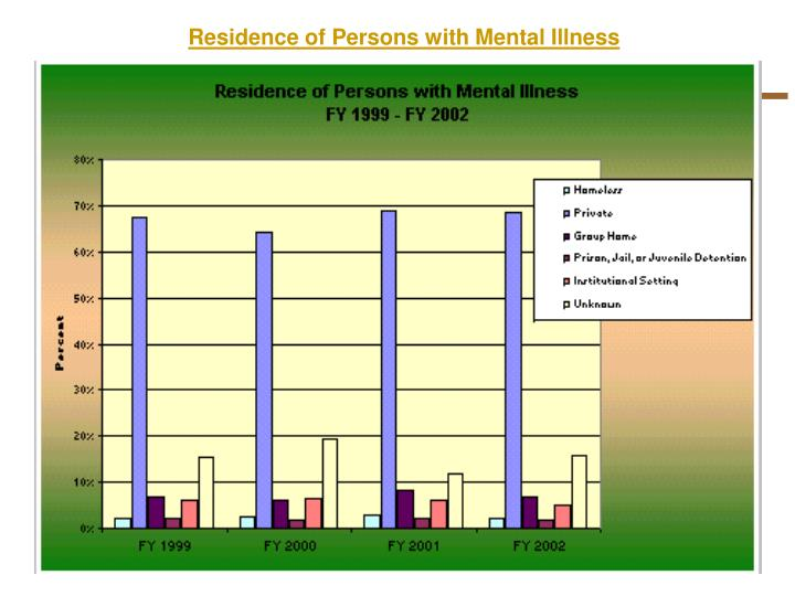 Residence of Persons with Mental Illness