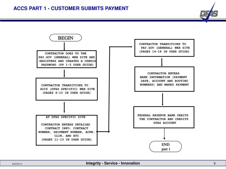 ACCS PART 1 - CUSTOMER SUBMITS PAYMENT
