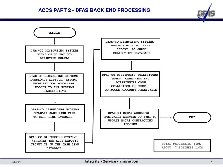 ACCS PART 2 - DFAS BACK END PROCESSING