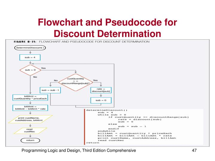 Flowchart and Pseudocode for Discount Determination
