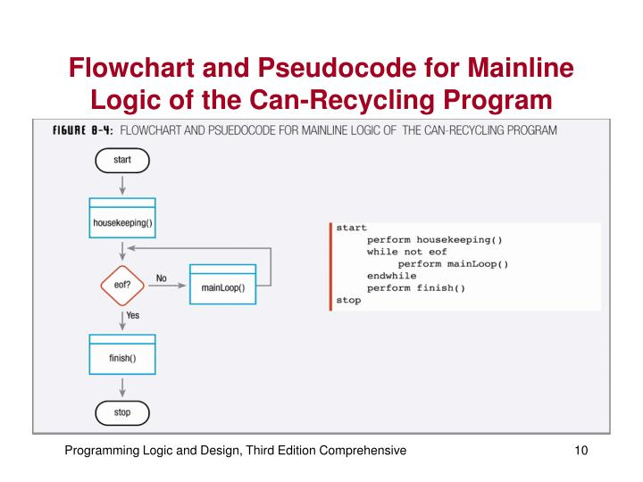 Flowchart and Pseudocode for Mainline Logic of the Can-Recycling Program