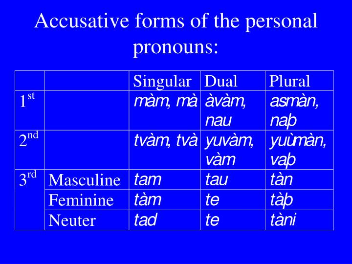 Accusative forms of the personal pronouns:
