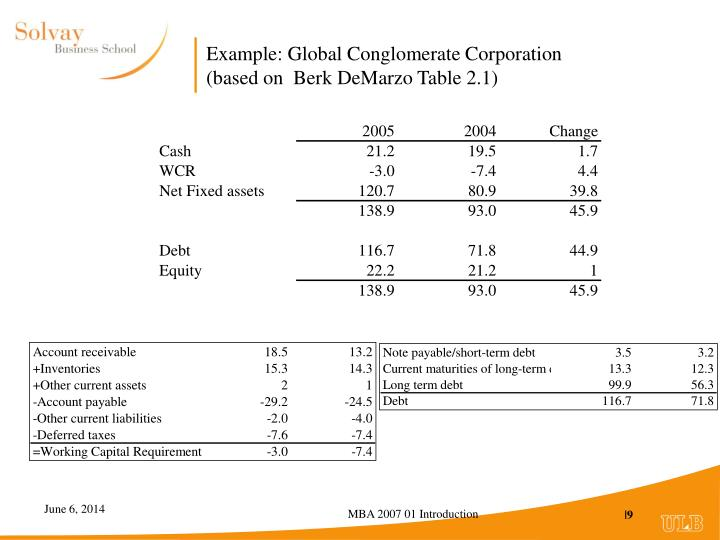 Example: Global Conglomerate Corporation