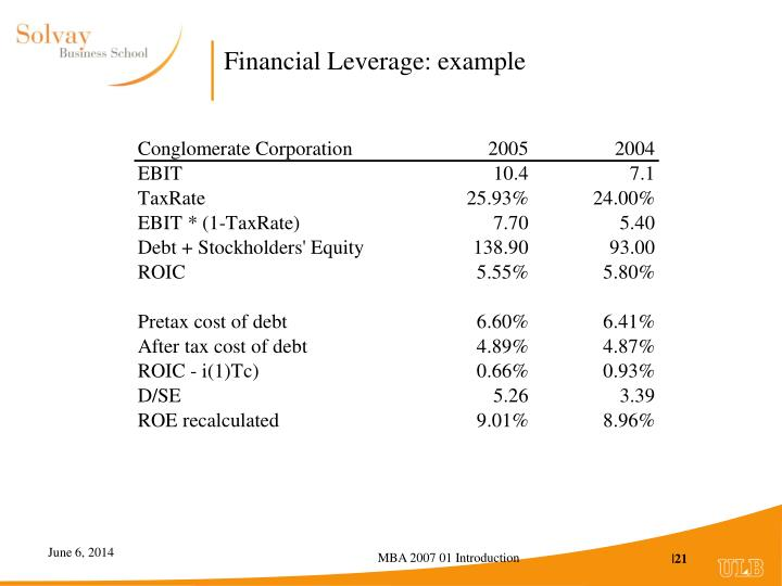 Financial Leverage: example