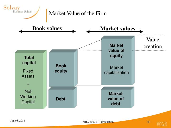 Market Value of the Firm
