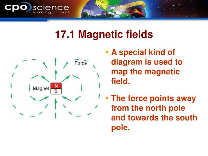 17.1 Magnetic fields