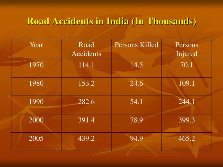 Road Accidents in India (In Thousands)
