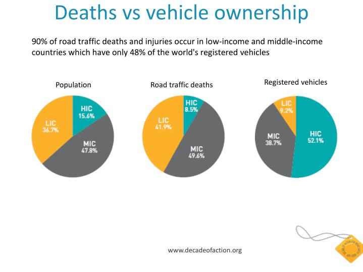 Deaths vs vehicle ownership