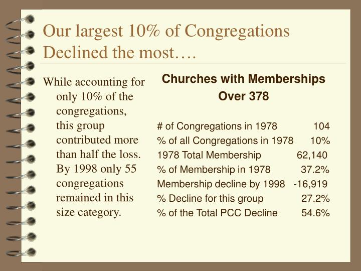While accounting for only 10% of the congregations, this group contributed more than half the loss.  By 1998 only 55 congregations remained in this size category.