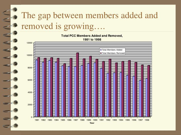 The gap between members added and removed is growing….