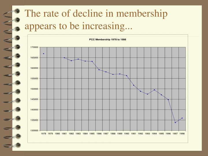 The rate of decline in membership appears to be increasing...