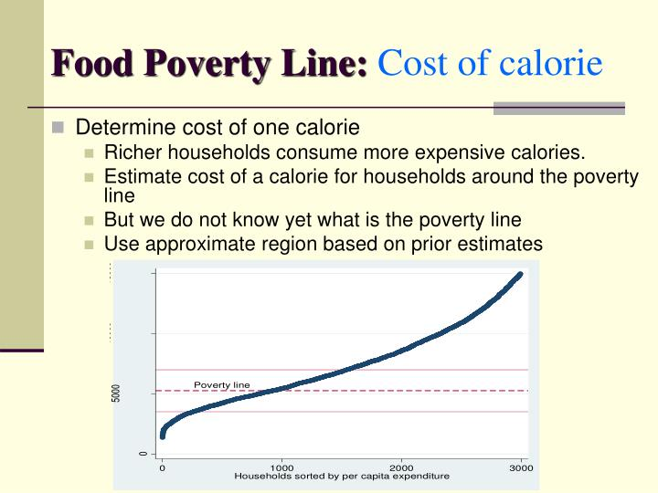 Food Poverty Line: