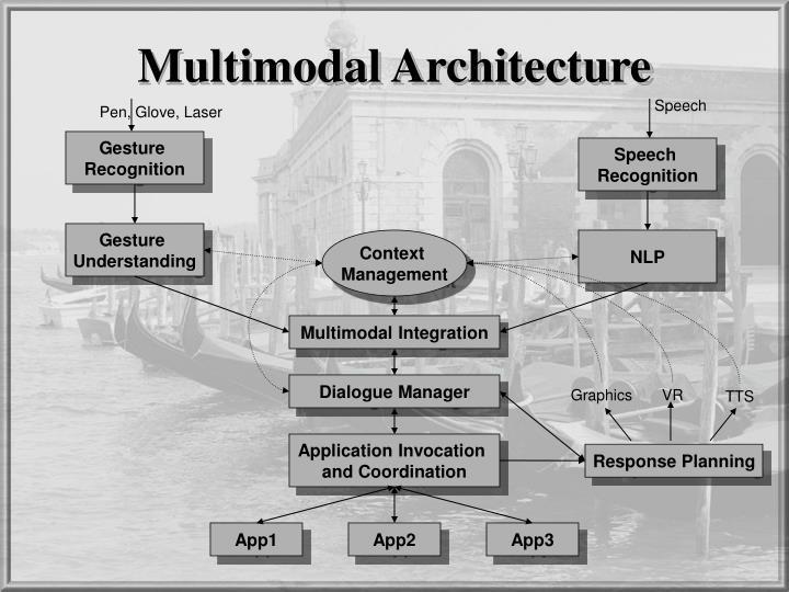 Multimodal Architecture